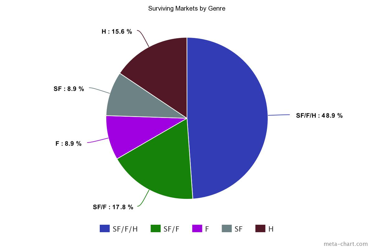 Surviving Markets by Genre