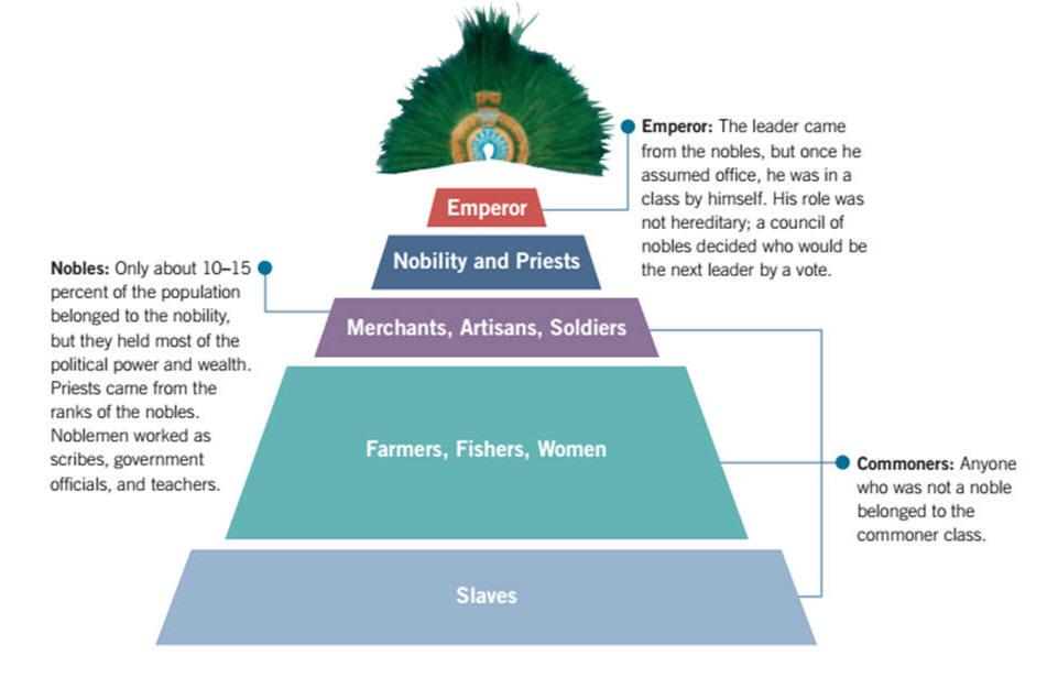 Part D  Aztec Social Hierarchy  U0026 39 Cut