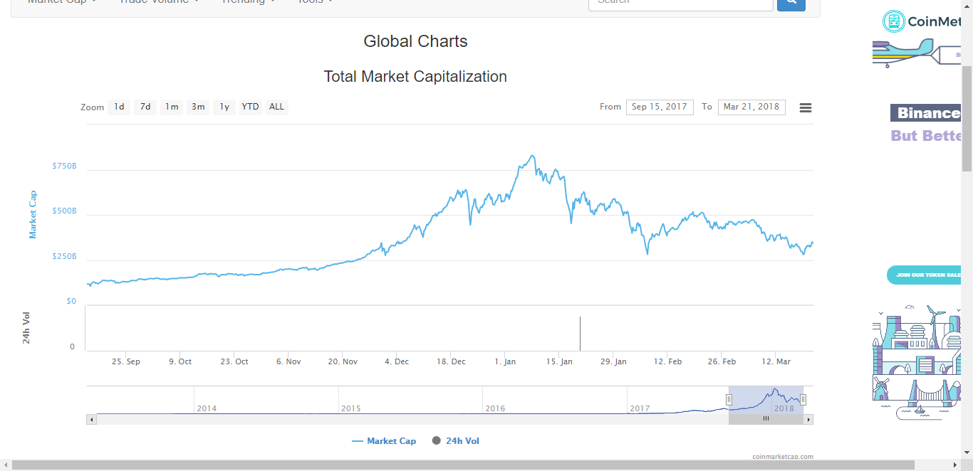 Chart courtesy of Coin Market Cap