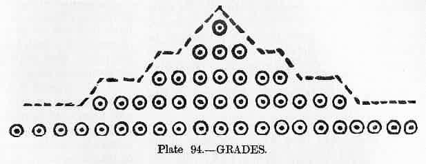 Plate 94--Grades