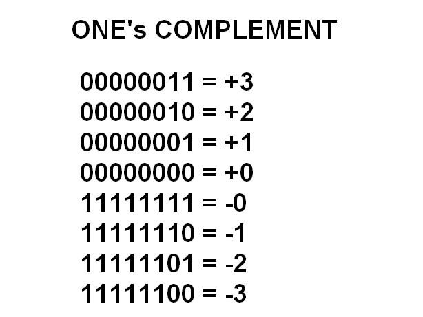 Binary Numbe... Reverse Complement Calculator