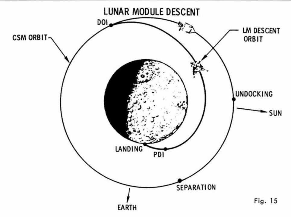 The Irrealistic Flight Of The Lunar Module