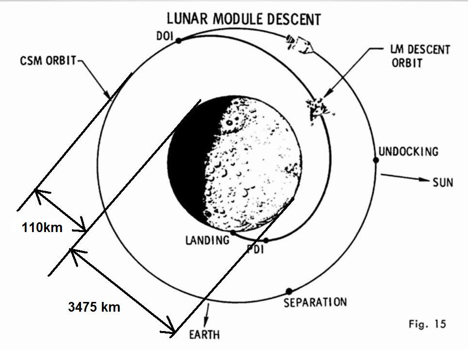 The Irrealistic Flight Of The Lunar Module Some People