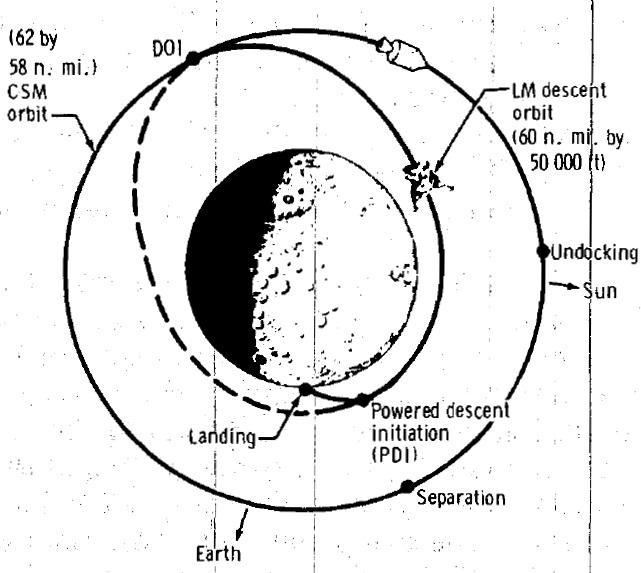 Videos In Apollo Space