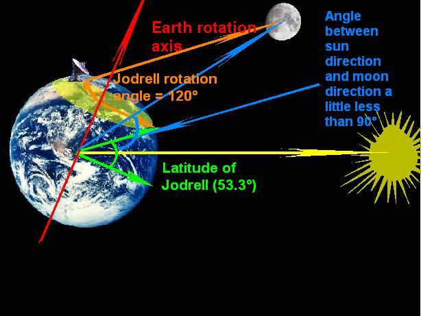 Moondistanceshowg and if i increase a little jodrells rotation angle for the landing happed at 20h17 the speed that jodrell moves away from the moon still increases ccuart Gallery