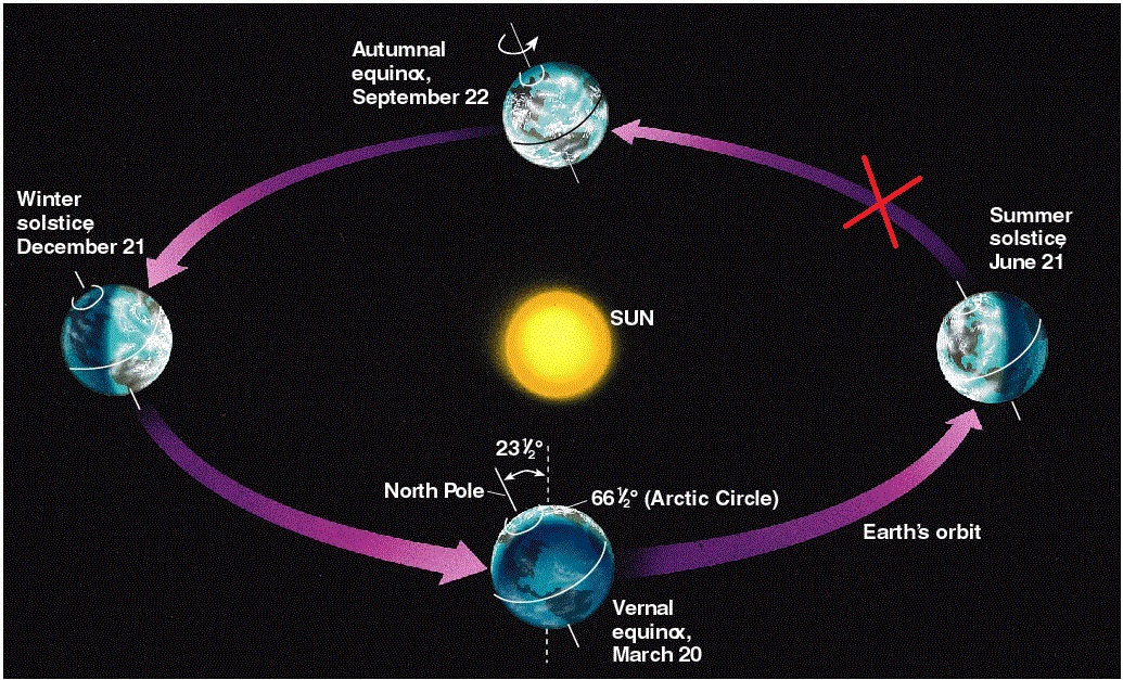Sun earth system diagram electrical drawing wiring diagram the sequence of the moon passing before the earth is a fake rh angelfire com solar system sun earth venn diagram solar system sun earth venn diagram ccuart Images