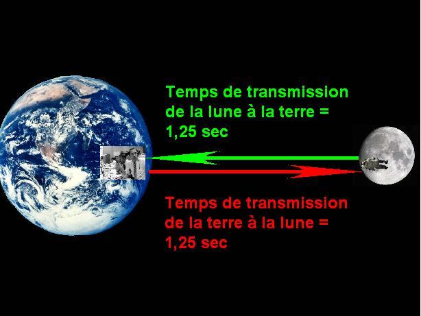 temps de voyage terre lune