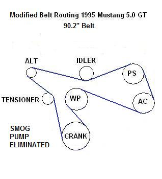 1994 Mustang 5 0 Serpentine Belt Diagram 1994 Free