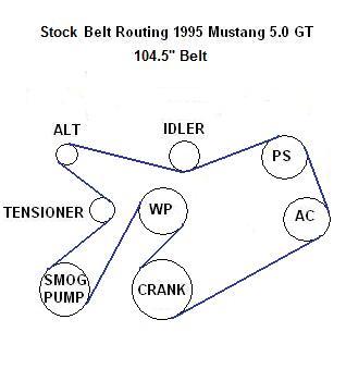 1995 mustang gt 5 0 belt routing diagram diy enthusiasts wiring rh broadwaycomputers us