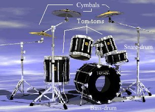 History Of The Drums