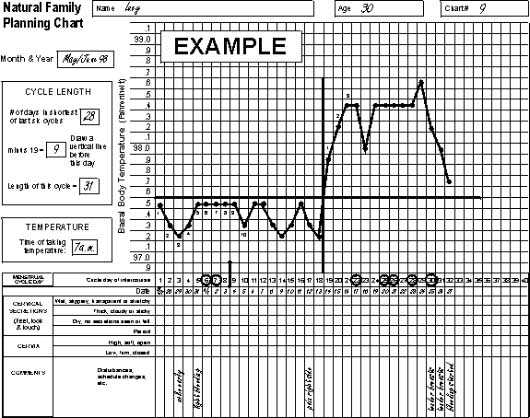 An example nfp chart