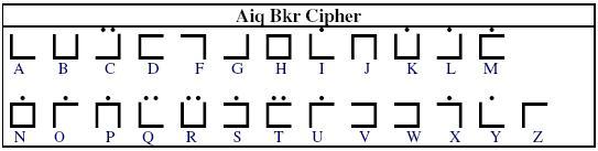 Gracewatcher Occult Alphabets