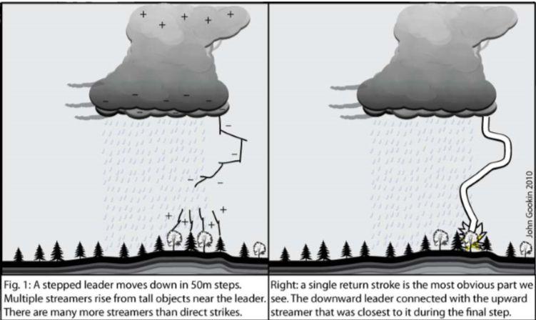 fig.1 backcountry lightning  sc 1 st  Angelfire & Lightning behavior and safety azcodes.com