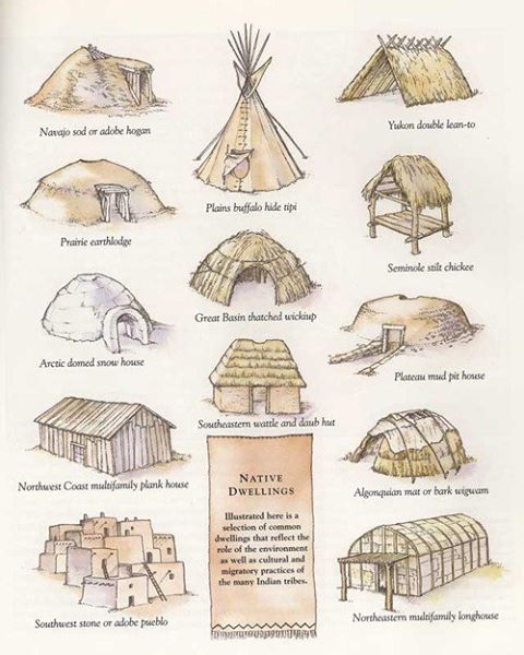 Hunter Gatherer Homes Simplest Hunter/gatherers