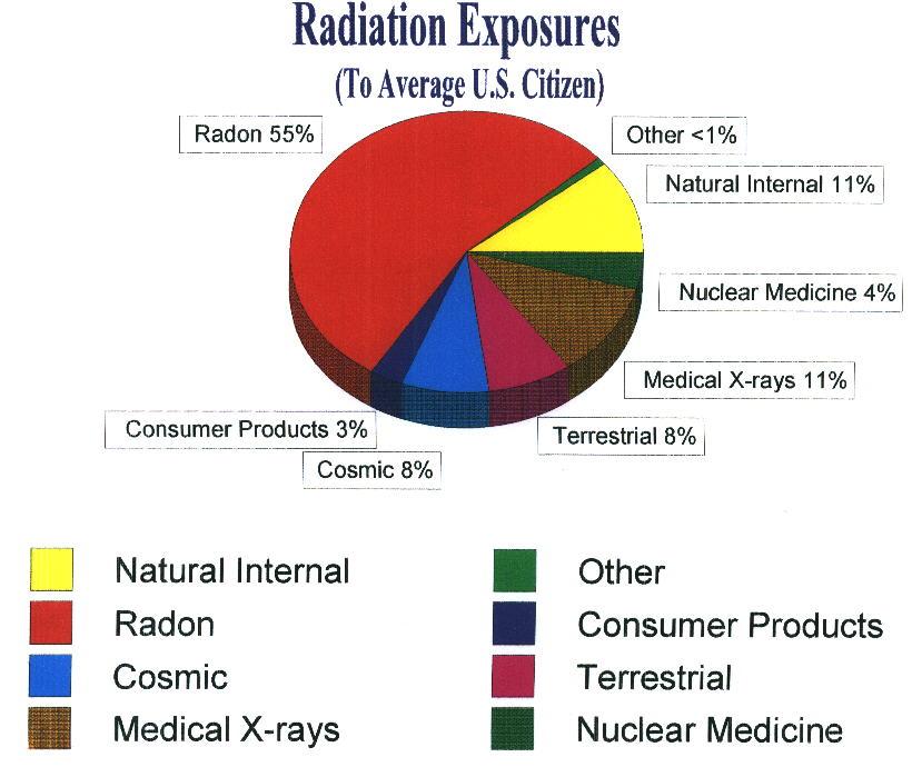 Radon Background Rad